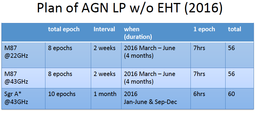 plan of AGN LP w/o EHT(2016)